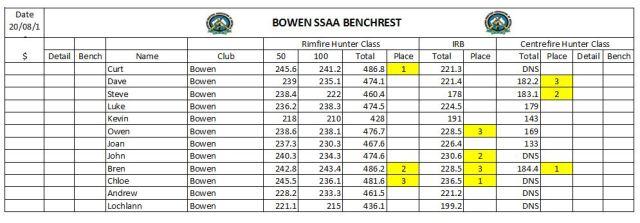 Bench Rest 20-8-16