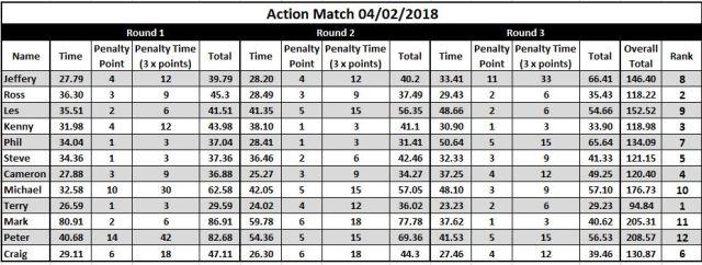Action Match 04-02-2018